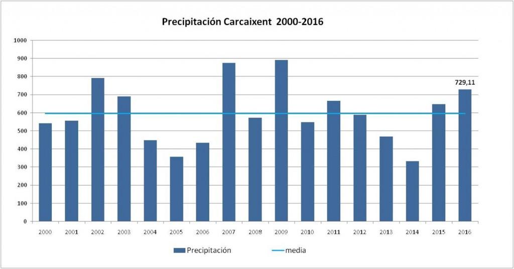 Lluvias carcaixent 2016